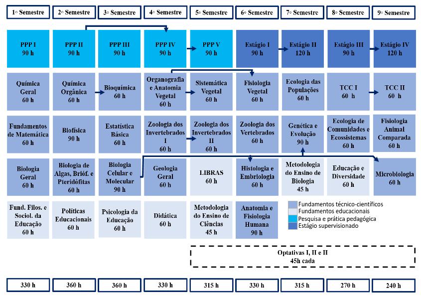 Matriz Curricular Ciências Biológicas